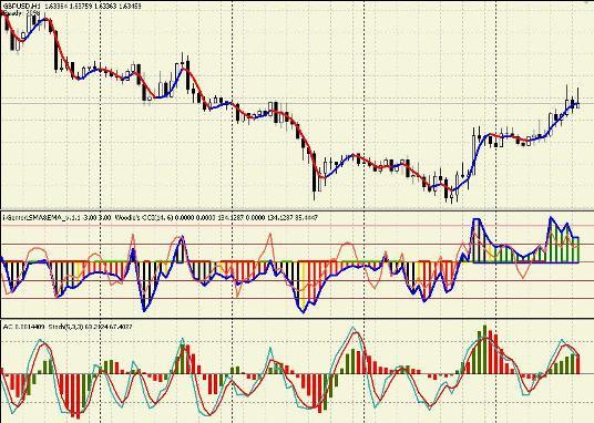 Индикатор форекс hma modified ppg company