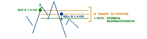 Торговля в замке на форекс торговля валютой на форекс биржевые