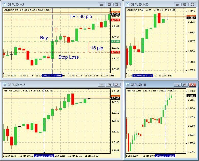 Простые стратегии forex forex dollar pound