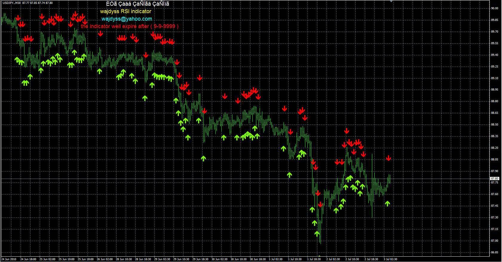 Форекс индикатор zigzag