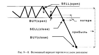 Психологический подход к прогнозированию цен рынка forex форекс торговля по свечкам