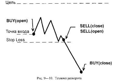 Форекс стоп с переворотом позиции цены на криптовалюты