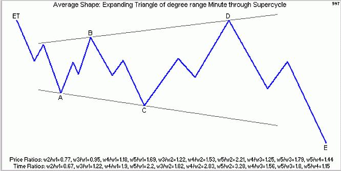 Форекс треугольник